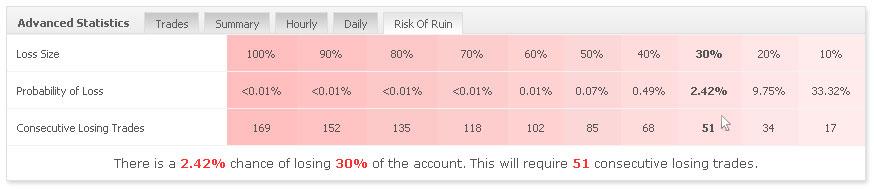 Blackjack risk of ruin chart