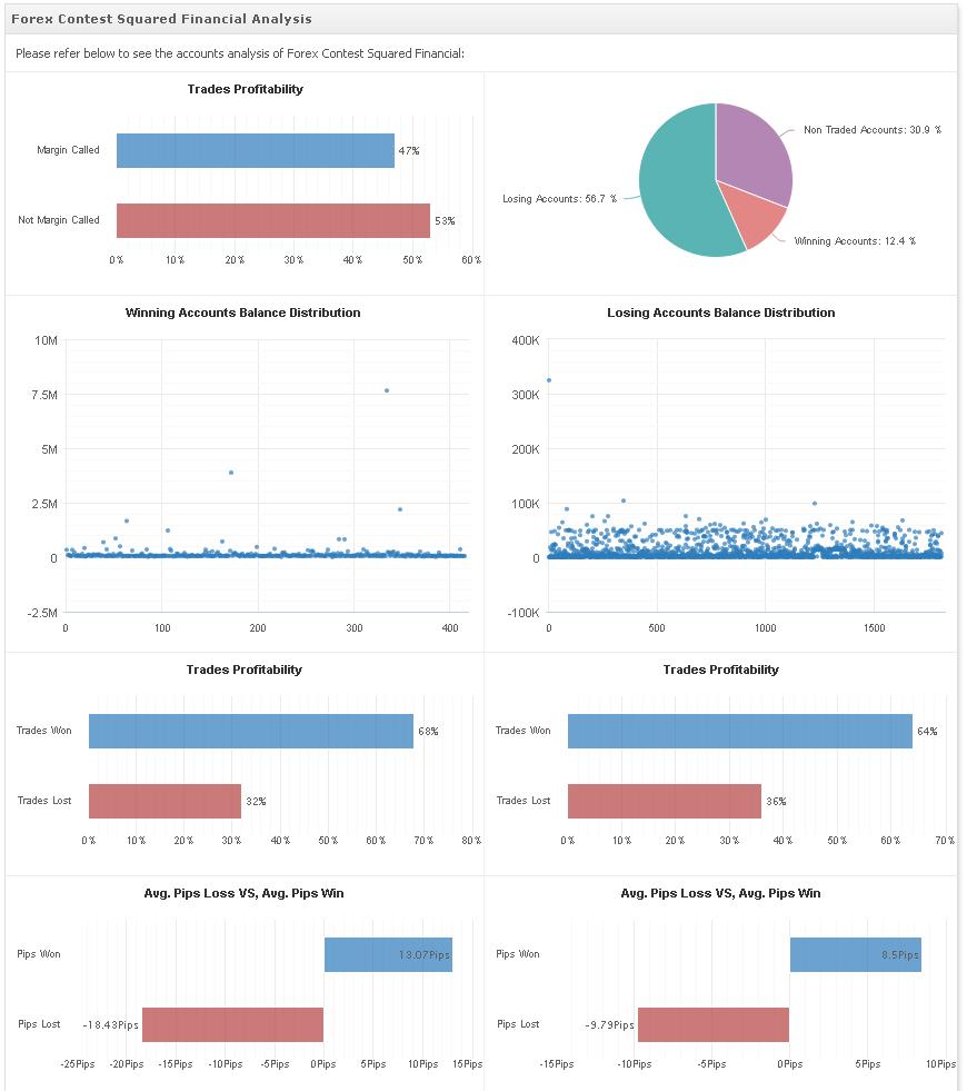 Financial analysis forex